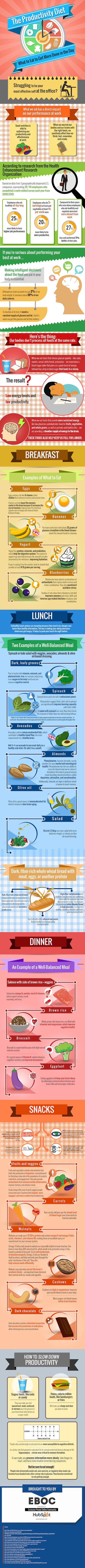 Produktiviti Dan Makanan
