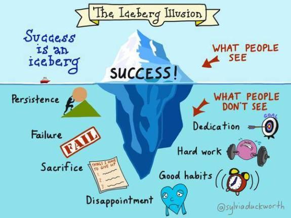 Adib Yazid Success umpama Iceberg