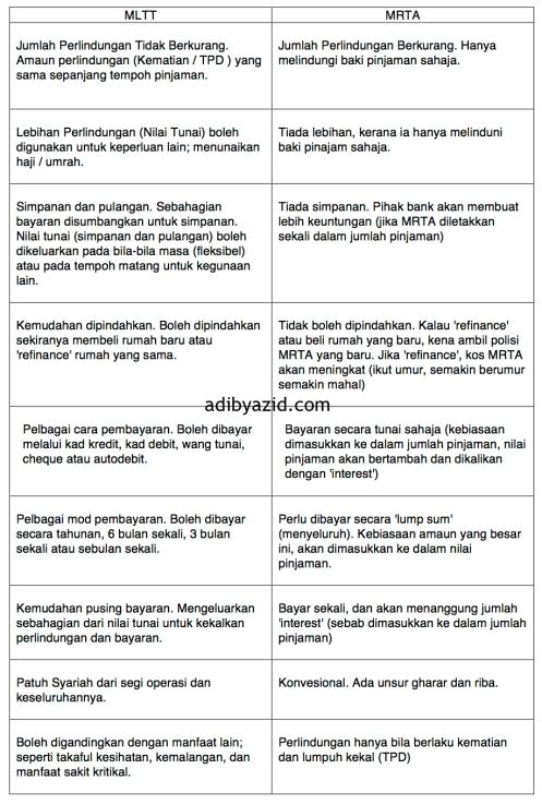 MLTT vs MRTA Adib Yazid