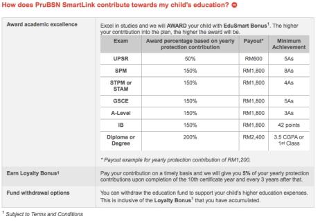 PBTB PreNatal Education Bonus