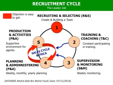 The Recruitment Cycle - Adib Yazid