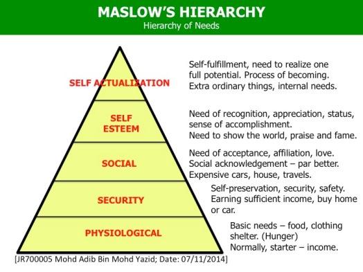 Adib Yazid Maslow Hierarchy