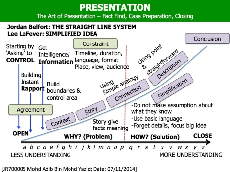 Adib Yazid Art of Presentation.jpg