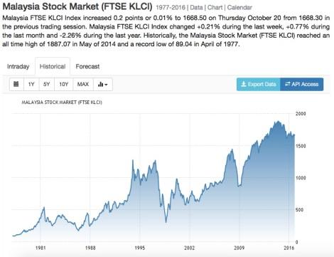 Malaysia Stock KLCI 1977 - 2016.jpg