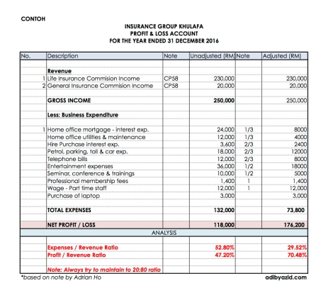 Profit & Loss Insurance Takaful Business.jpg
