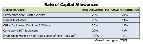 Rate of Capital Allowance 2017.jpg
