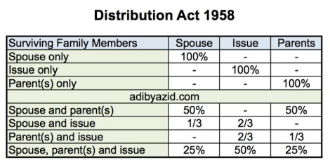 Akta Distribution Act.jpg