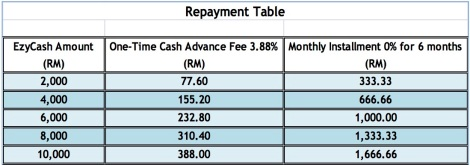Ezy Cash Maybank Repayment Table .jpg
